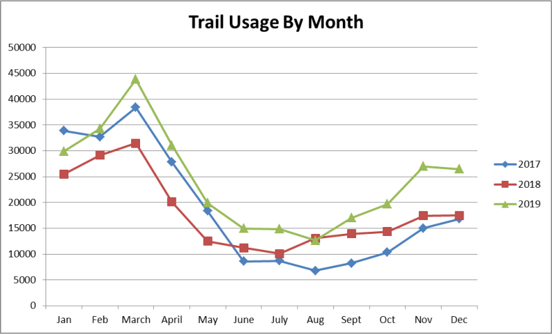 Graph of monthly usage.