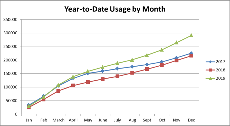 Graph of year to date usage.